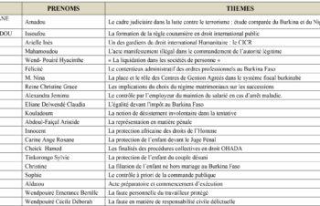 Thèmes Pré-mémoire Licences 3 Droit Privé et Droit Public 2017-2018-1