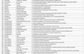 Thèmes Pré-mémoire Licences 3 Droit Privé et Droit Public 2017-2018-2