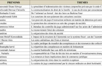 Thèmes Pré-mémoire Licences 3 Droit Privé et Droit Public 2017-2018-3